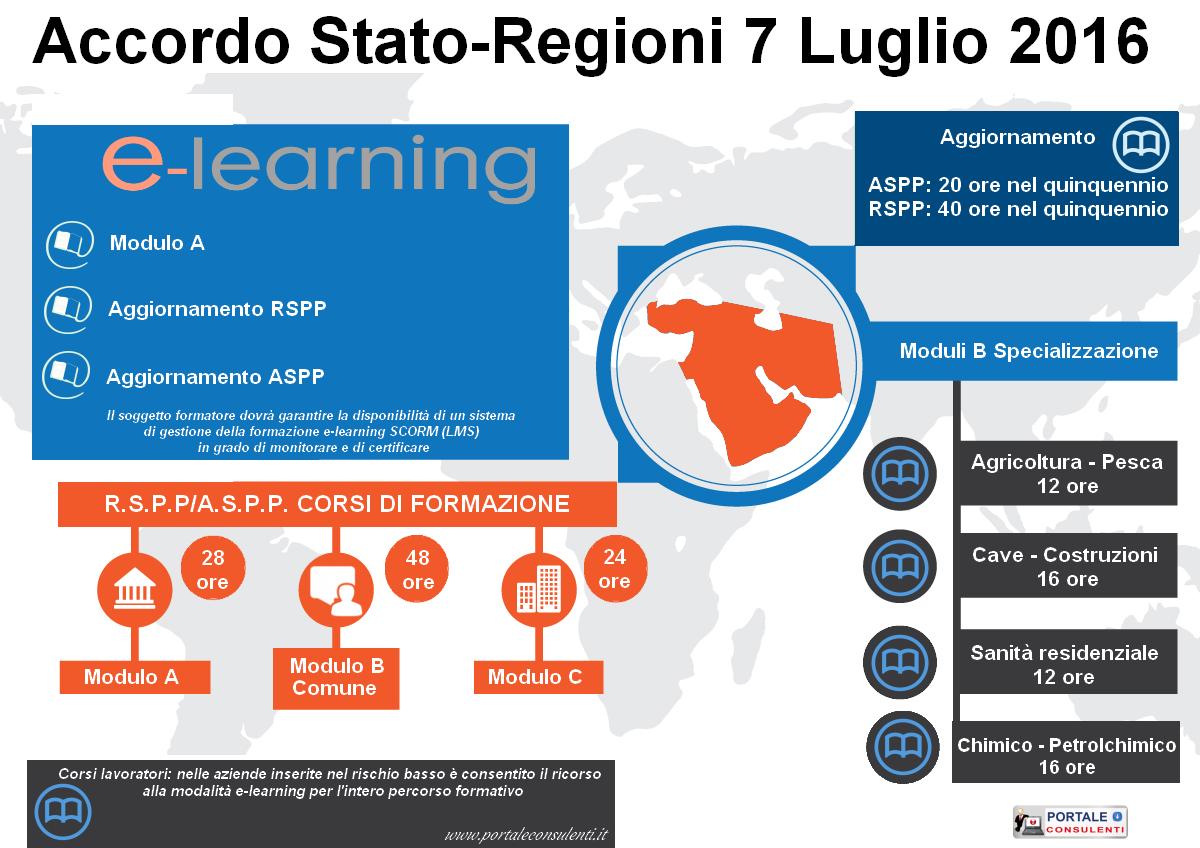 Accordo Stato-Regioni: ecco cosa cambia